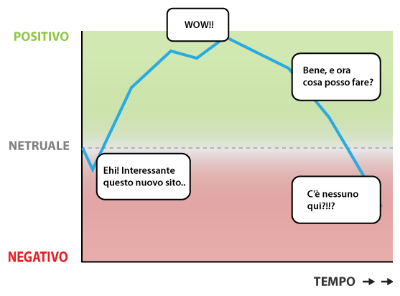 chart-user